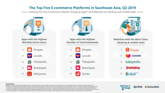 why shopee successful